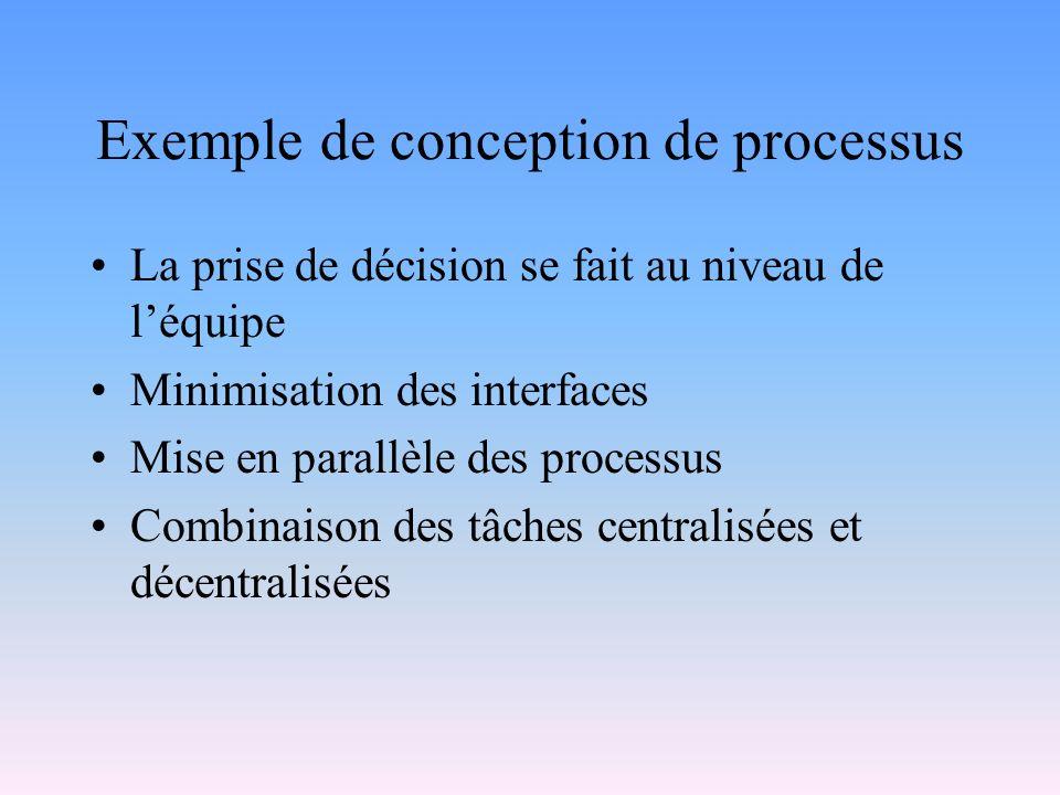 Exemple de conception de processus La prise de décision se fait au niveau de léquipe Minimisation des interfaces Mise en parallèle des processus Combi