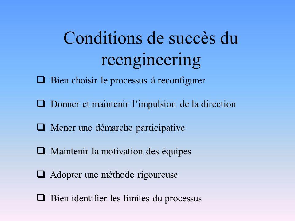 Conditions de succès du reengineering Bien choisir le processus à reconfigurer Donner et maintenir limpulsion de la direction Mener une démarche parti