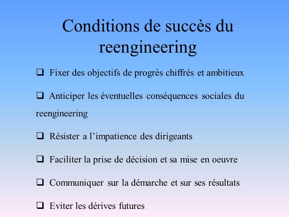 Conditions de succès du reengineering Fixer des objectifs de progrès chiffrés et ambitieux Anticiper les éventuelles conséquences sociales du reengine