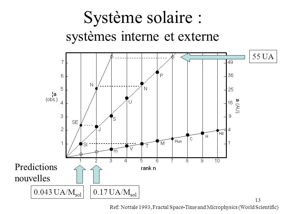 13 Système solaire : systèmes interne et externe Ref: Nottale 1993, Fractal Space-Time and Microphysics (World Scientific) Predictions nouvelles 55 UA 0.043 UA/M sol 0.17 UA/M sol