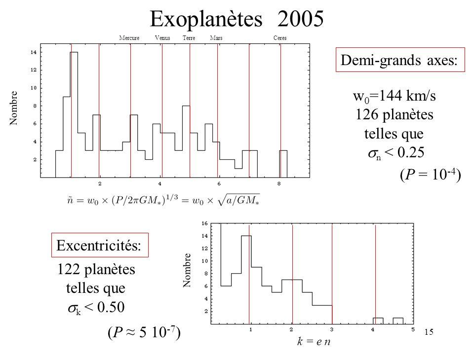 15 Exoplanètes 2005 Demi-grands axes: w 0 =144 km/s 126 planètes telles que n < 0.25 k = e n Excentricités: 122 planètes telles que k < 0.50 (P = 10 -4 ) (P 5 10 -7 ) Nombre MercureVenusTerreMarsCeres