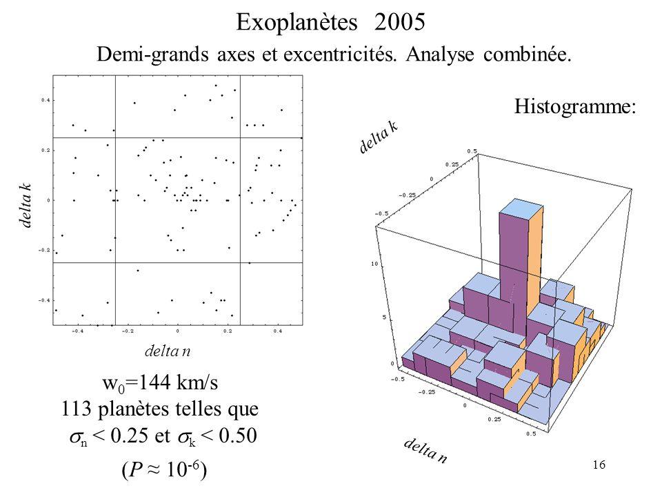 16 Exoplanètes 2005 Demi-grands axes et excentricités.