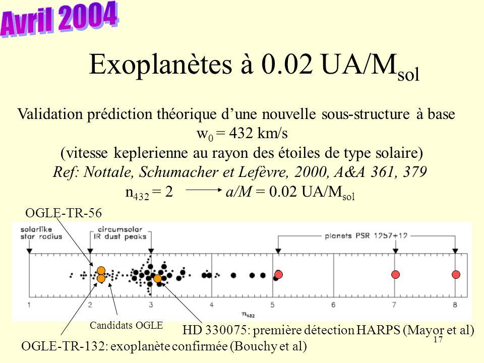 17 Exoplanètes à 0.02 UA/M sol Validation prédiction théorique dune nouvelle sous-structure à base w 0 = 432 km/s (vitesse keplerienne au rayon des étoiles de type solaire) Ref: Nottale, Schumacher et Lefèvre, 2000, A&A 361, 379 n 432 = 2 a/M = 0.02 UA/M sol Candidats OGLE OGLE-TR-132: exoplanète confirmée (Bouchy et al) HD 330075: première détection HARPS (Mayor et al) OGLE-TR-56