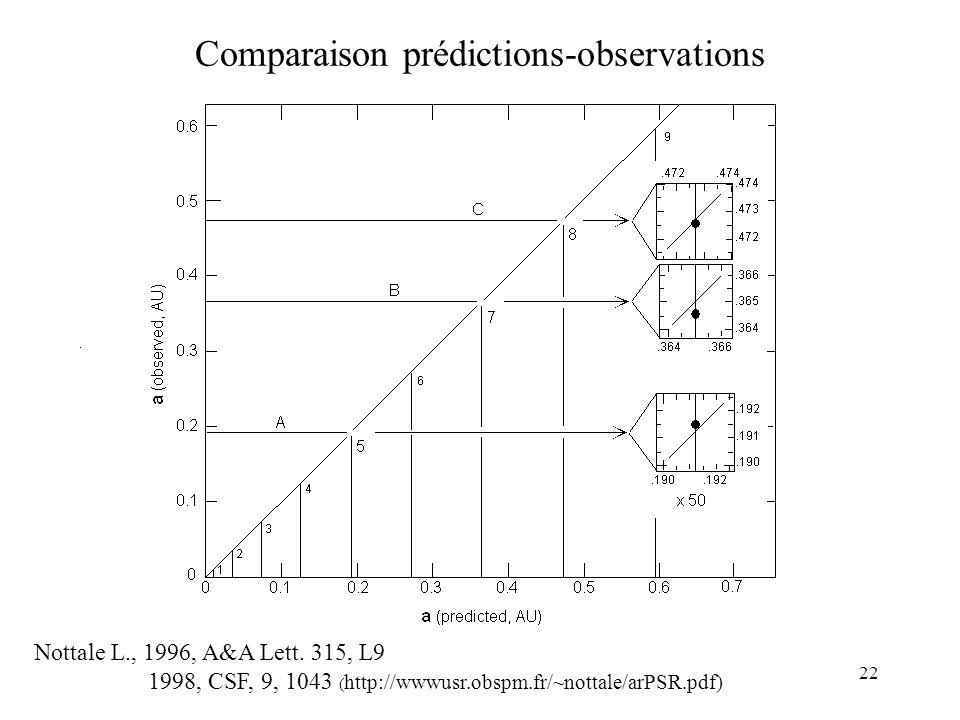 22 Comparaison prédictions-observations Nottale L., 1996, A&A Lett.