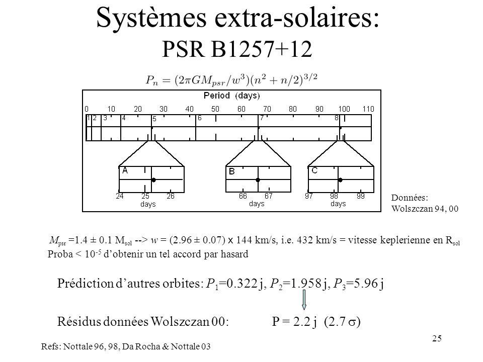 25 Systèmes extra-solaires: PSR B1257+12 Refs: Nottale 96, 98, Da Rocha & Nottale 03 Données: Wolszczan 94, 00 M psr =1.4 ± 0.1 M sol --> w = (2.96 ± 0.07) x 144 km/s, i.e.