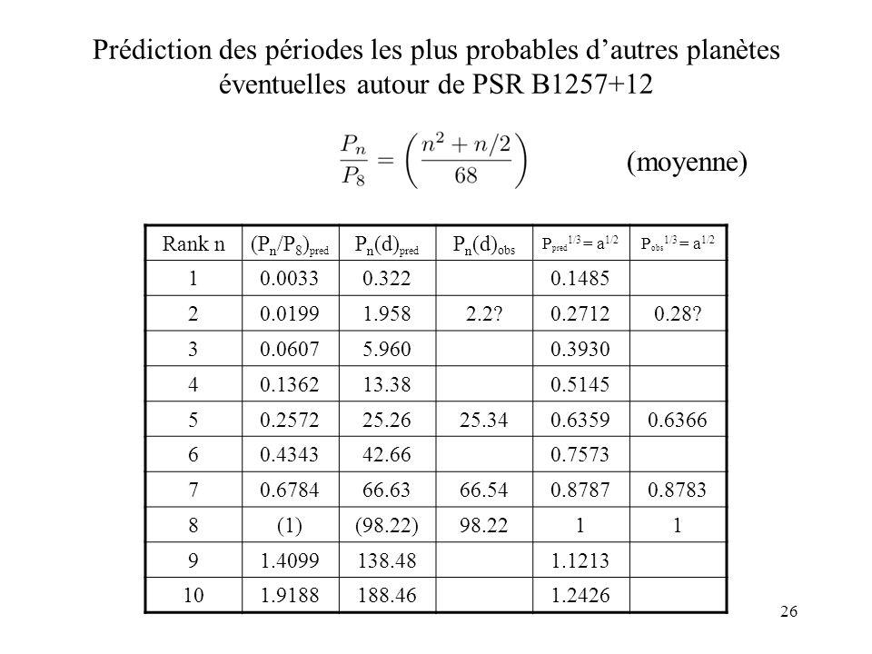 26 Prédiction des périodes les plus probables dautres planètes éventuelles autour de PSR B1257+12 Rank n(P n /P 8 ) pred P n (d) pred P n (d) obs P pred 1/3 = a 1/2 P obs 1/3 = a 1/2 10.00330.3220.1485 20.01991.9582.2 0.27120.28.