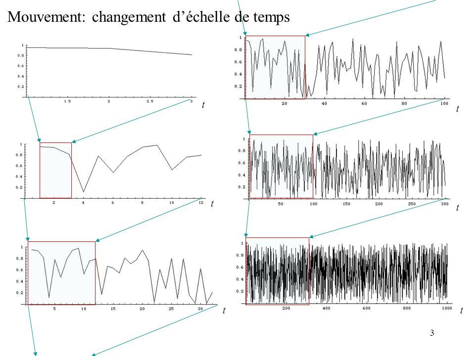 4 Relativité générale: dérivée covariante Relativité déchelle: dérivée covariante Equation des géodésiques: Approximation newtonienne: Relativité générale + déchelle Forme quantique