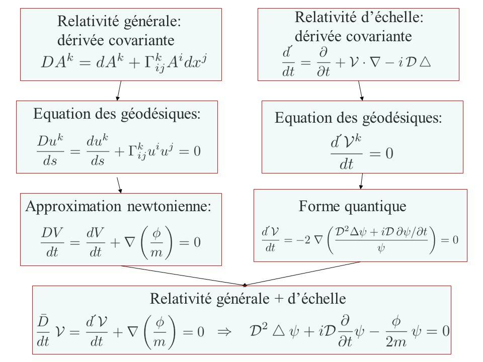 5 Trois représentations Géodésique (U,V) Schrödinger généralisé (P, ) Euler + continuité ( P, V) Nouvelle énergie potentielle: