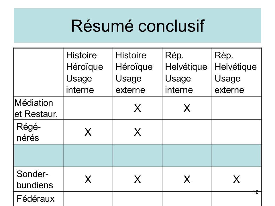 19 Résumé conclusif Histoire Héroïque Usage interne Histoire Héroïque Usage externe Rép. Helvétique Usage interne Rép. Helvétique Usage externe Médiat