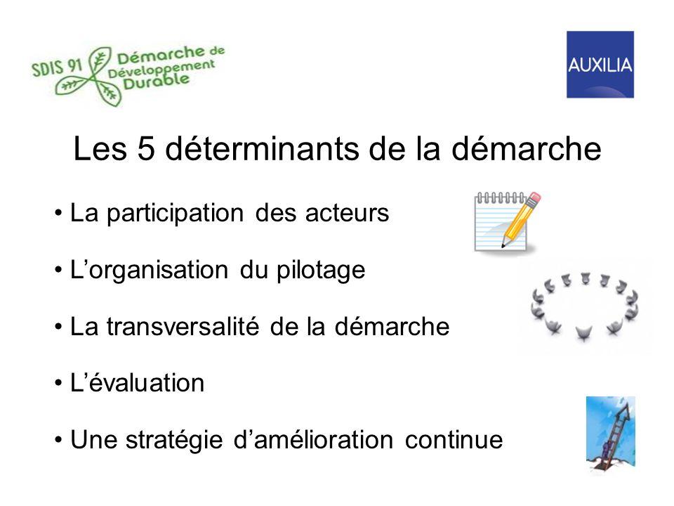 Les 5 déterminants de la démarche La participation des acteurs Lorganisation du pilotage La transversalité de la démarche Lévaluation Une stratégie damélioration continue
