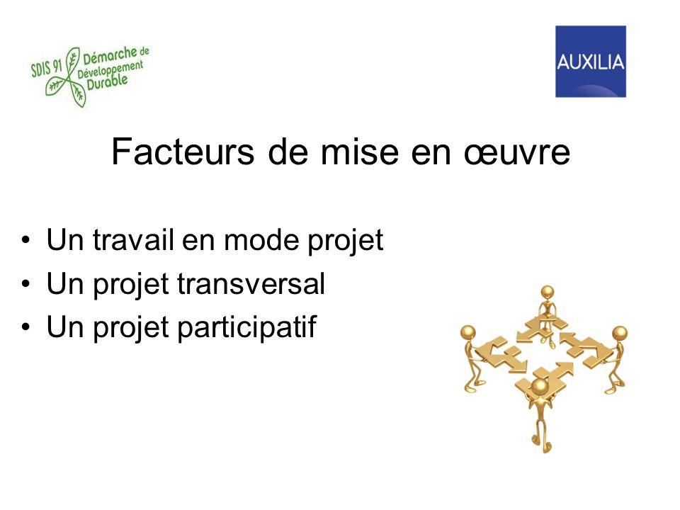 Facteurs de mise en œuvre Un travail en mode projet Un projet transversal Un projet participatif