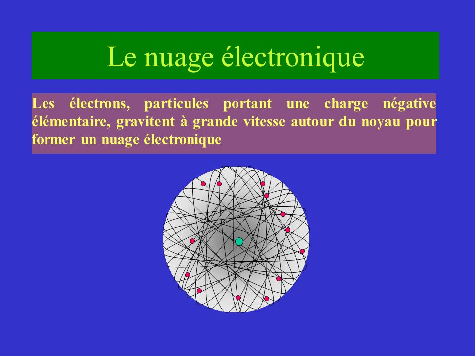 Le nuage électronique Les électrons, particules portant une charge négative élémentaire, gravitent à grande vitesse autour du noyau pour former un nua