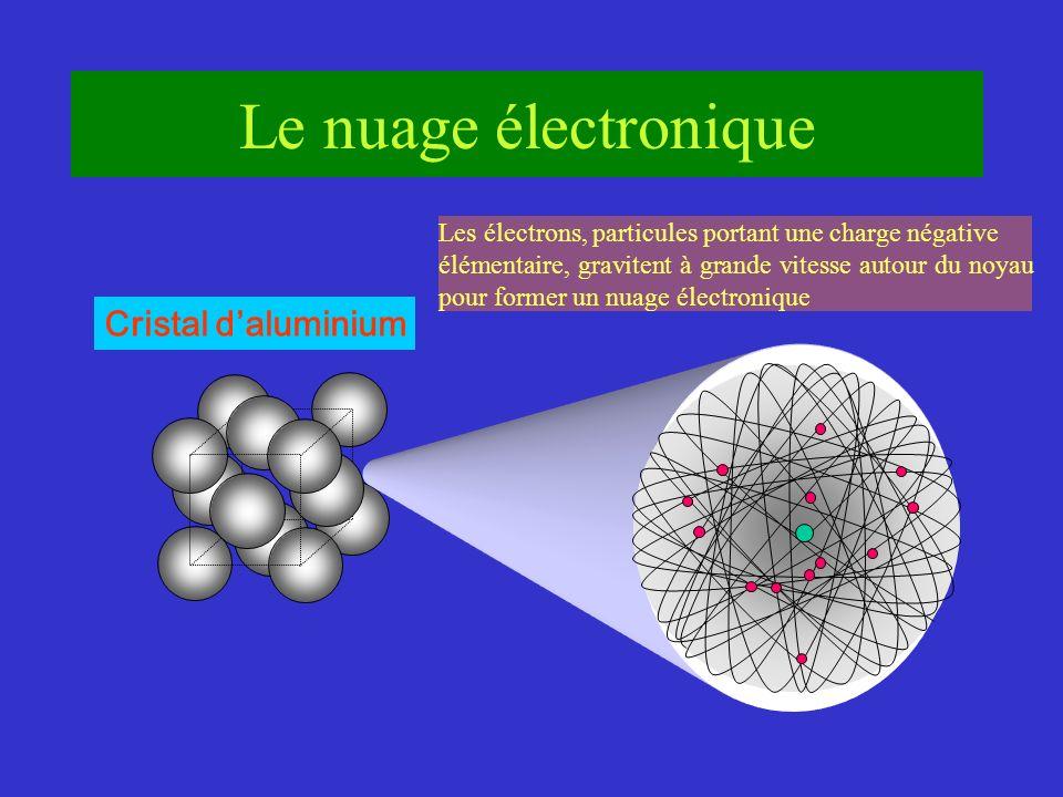 Cristal daluminium Le nuage électronique Les électrons, particules portant une charge négative élémentaire, gravitent à grande vitesse autour du noyau