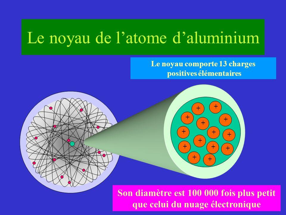 + + + + + + + + + + + + + + Le noyau comporte 13 charges positives élémentaires Son diamètre est 100 000 fois plus petit que celui du nuage électroniq