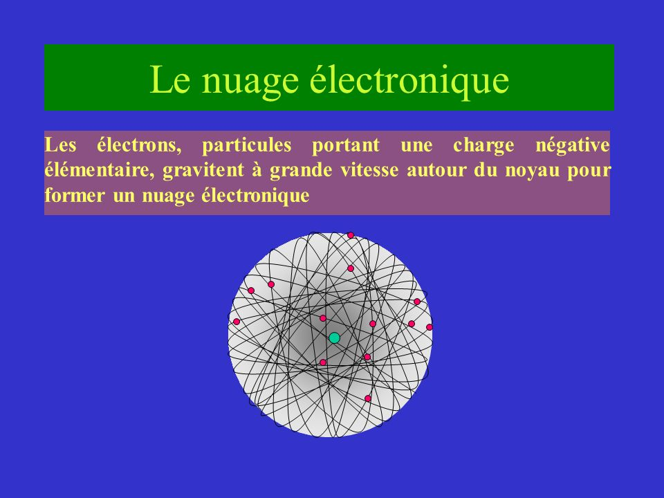 Le nuage électronique Les électrons, particules portant une charge négative élémentaire, gravitent à grande vitesse autour du noyau pour former un nuage électronique