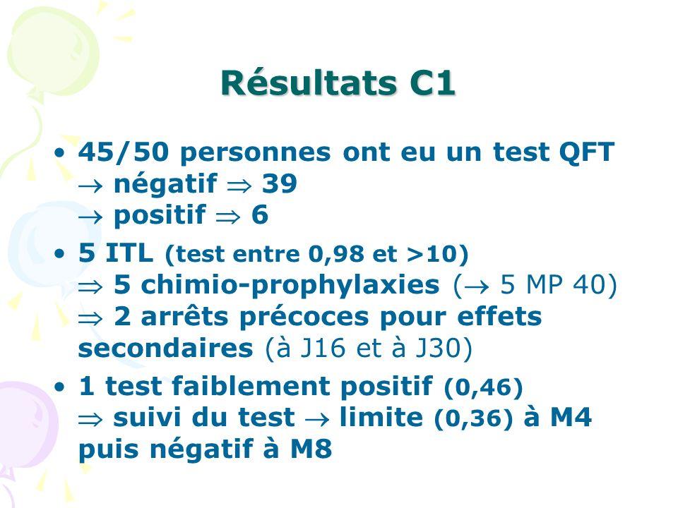 Résultats C1 45/50 personnes ont eu un test QFT négatif 39 positif 6 5 ITL (test entre 0,98 et >10) 5 chimio-prophylaxies ( 5 MP 40) 2 arrêts précoces