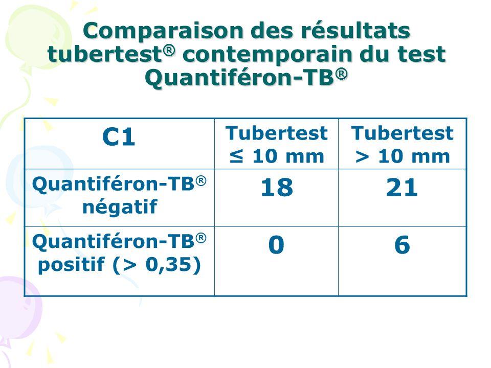 Comparaison des résultats tubertest ® contemporain du test Quantiféron-TB ® C1 Tubertest 10 mm Tubertest > 10 mm Quantiféron-TB ® négatif 1821 Quantif