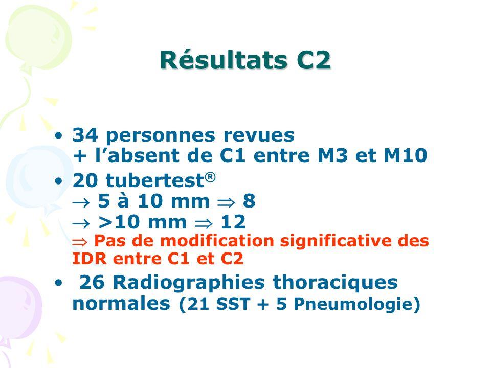 Résultats C2 34 personnes revues + labsent de C1 entre M3 et M10 20 tubertest ® 5 à 10 mm 8 >10 mm 12 Pas de modification significative des IDR entre