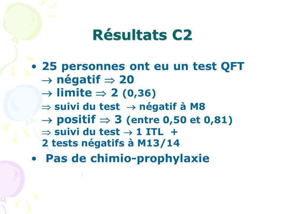 Résultats C2 25 personnes ont eu un test QFT négatif 20 limite 2 (0,36) suivi du test négatif à M8 positif 3 (entre 0,50 et 0,81) suivi du test 1 ITL