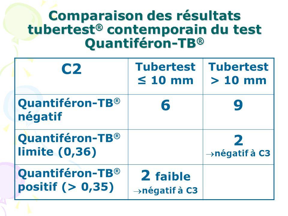 Comparaison des résultats tubertest ® contemporain du test Quantiféron-TB ® C2 Tubertest 10 mm Tubertest > 10 mm Quantiféron-TB ® négatif 69 Quantifér