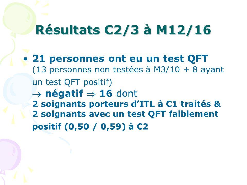 Résultats C2/3 à M12/16 21 personnes ont eu un test QFT (13 personnes non testées à M3/10 + 8 ayant un test QFT positif) négatif 16 dont 2 soignants p