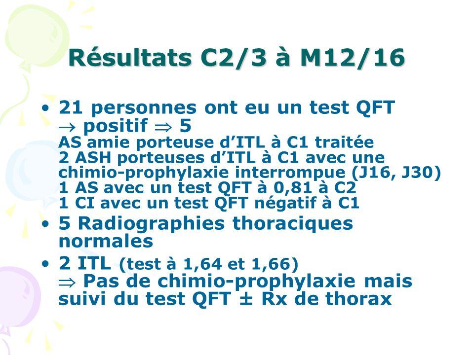Résultats C2/3 à M12/16 21 personnes ont eu un test QFT positif 5 AS amie porteuse dITL à C1 traitée 2 ASH porteuses dITL à C1 avec une chimio-prophyl