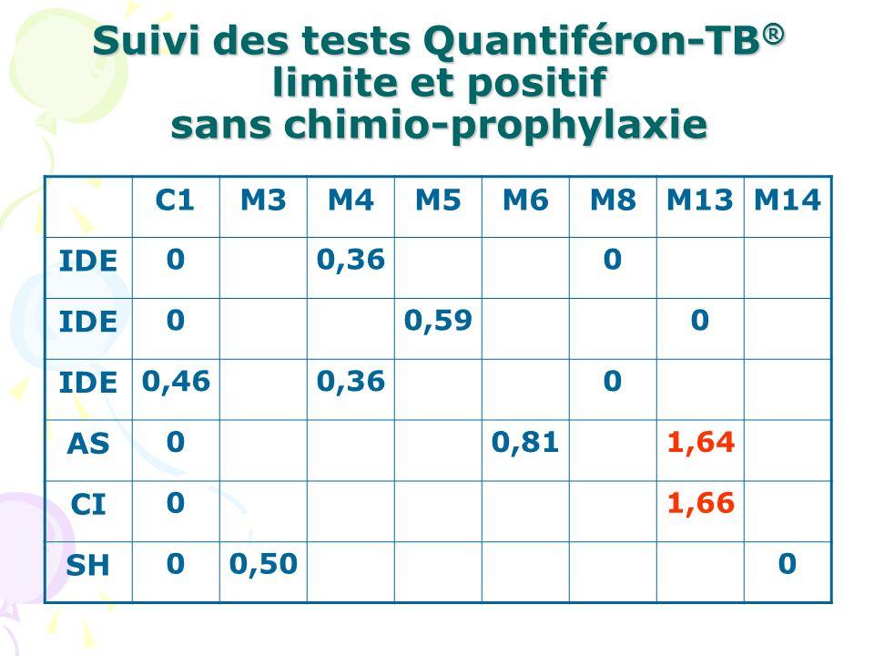 Suivi des tests Quantiféron-TB ® limite et positif sans chimio-prophylaxie C1M3M4M5M6M8M13M14 IDE 00,360 IDE 00,590 IDE 0,460,360 AS 00,811,64 CI 01,6