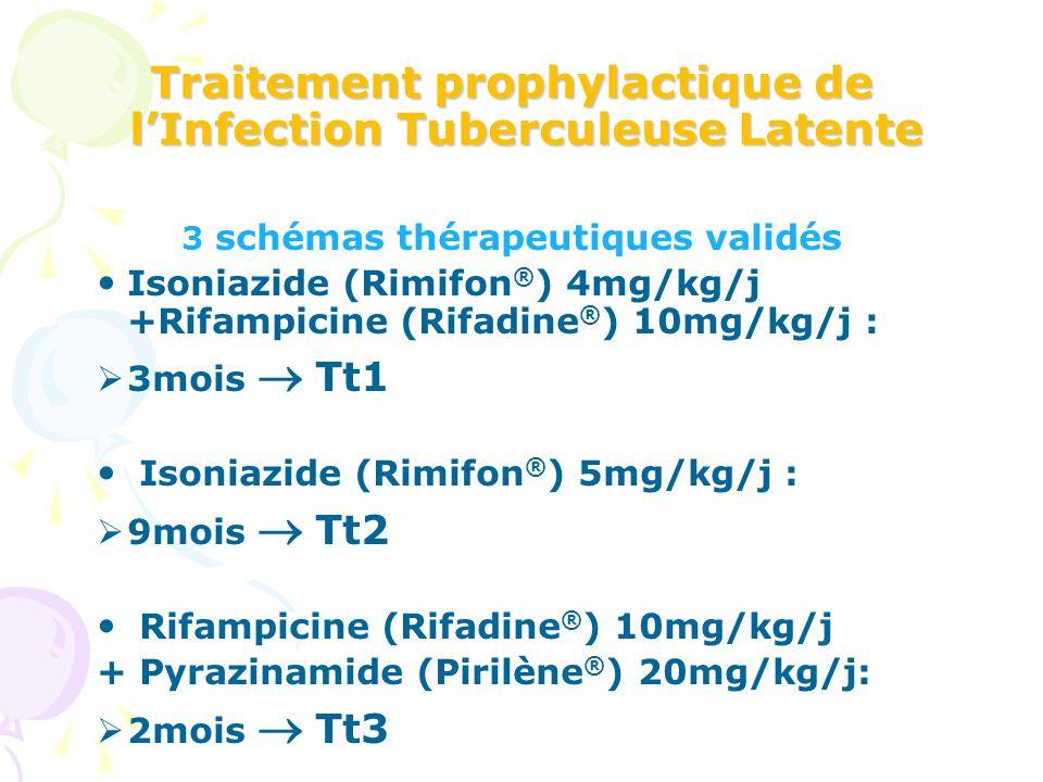 Traitement prophylactique de lInfection Tuberculeuse Latente 3 schémas thérapeutiques validés Isoniazide (Rimifon ® ) 4mg/kg/j +Rifampicine (Rifadine