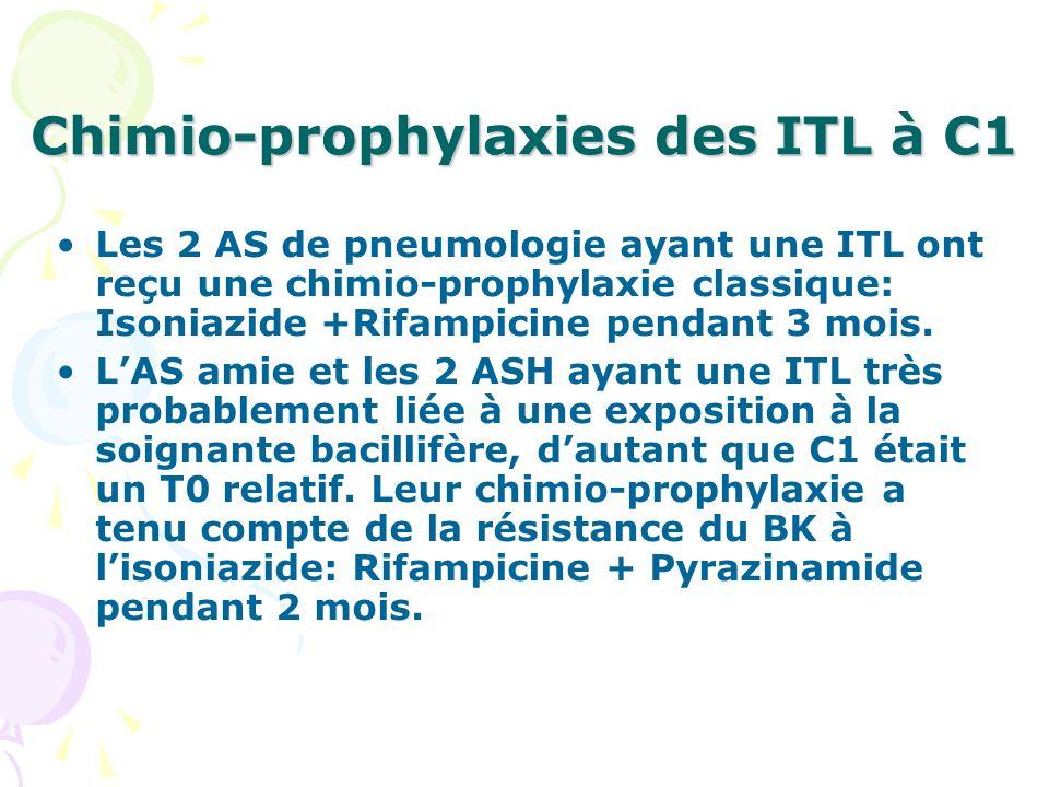 Chimio-prophylaxies des ITL à C1 Les 2 AS de pneumologie ayant une ITL ont reçu une chimio-prophylaxie classique: Isoniazide +Rifampicine pendant 3 mo