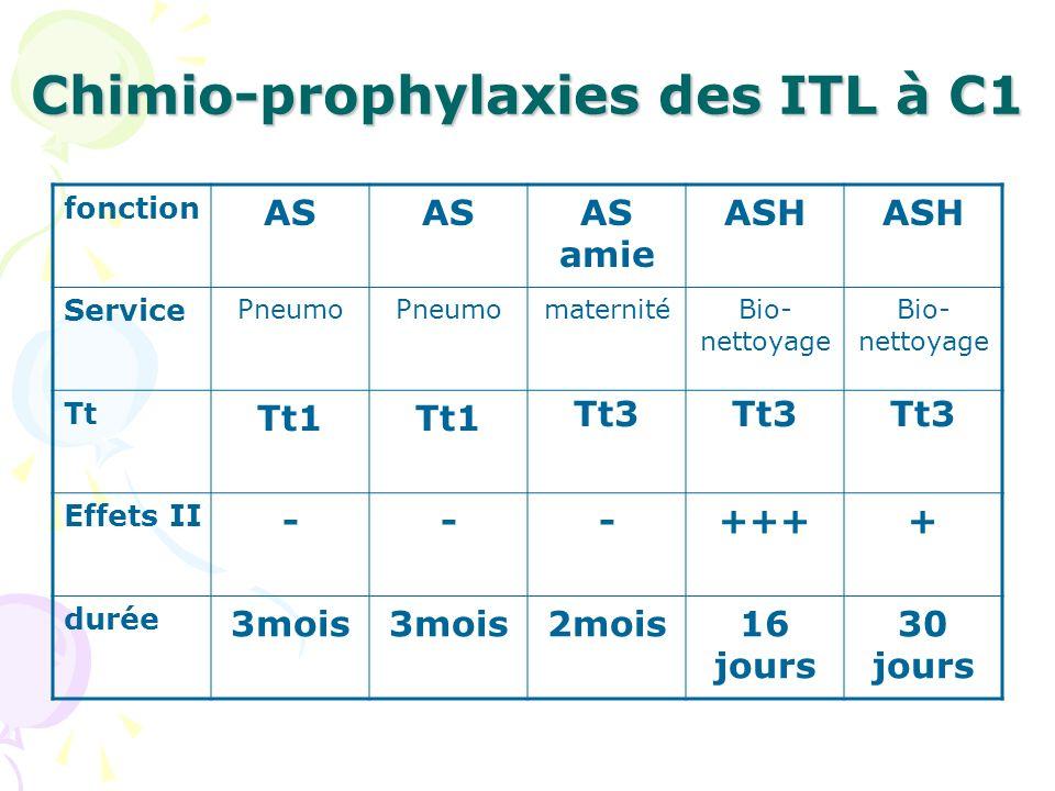 Chimio-prophylaxies des ITL à C1 fonction AS AS amie ASH Service Pneumo maternitéBio- nettoyage Tt Tt1 Tt3 Effets II ---++++ durée 3mois 2mois16 jours