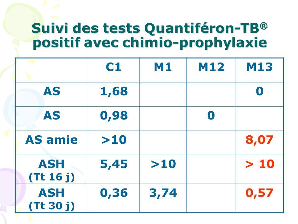 Suivi des tests Quantiféron-TB ® positif avec chimio-prophylaxie C1M1M12M13 AS1,680 AS0,980 AS amie>108,07 ASH (Tt 16 j) 5,45>10 ASH (Tt 30 j) 0,363,7