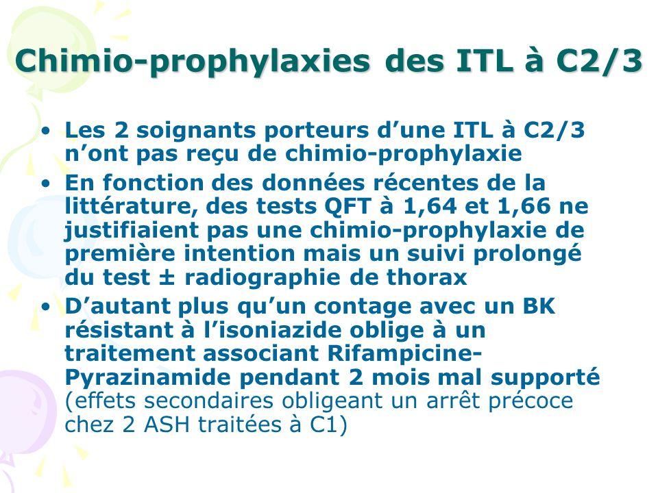 Chimio-prophylaxies des ITL à C2/3 Les 2 soignants porteurs dune ITL à C2/3 nont pas reçu de chimio-prophylaxie En fonction des données récentes de la