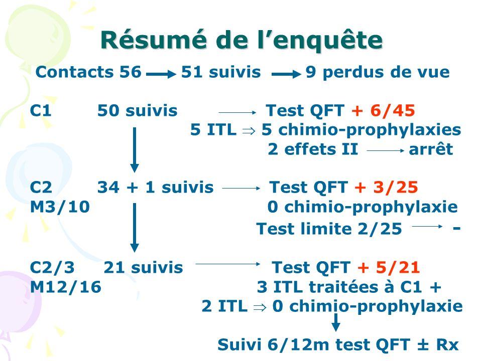 Résumé de lenquête Contacts 56 51 suivis 9 perdus de vue C1 50 suivis Test QFT + 6/45 5 ITL 5 chimio-prophylaxies 2 effets II arrêt C2 34 + 1 suivis T