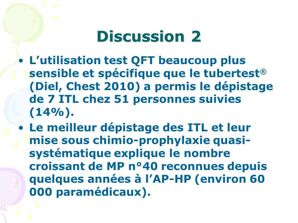 Discussion 2 Lutilisation test QFT beaucoup plus sensible et spécifique que le tubertest ® (Diel, Chest 2010) a permis le dépistage de 7 ITL chez 51 p