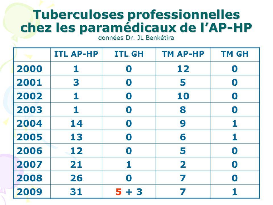 Tuberculoses professionnelles chez les paramédicaux de lAP-HP données Dr. JL Benkétira ITL AP-HPITL GHTM AP-HPTM GH 200010120 20013050 200210100 20031