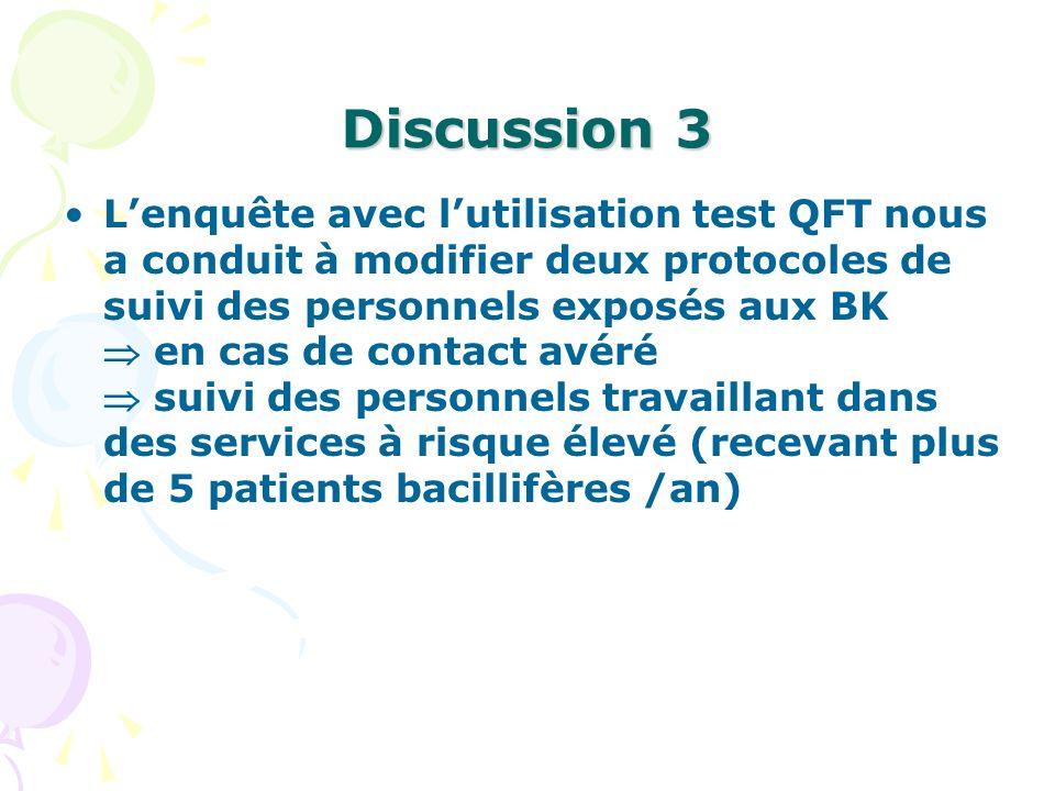 Discussion 3 Lenquête avec lutilisation test QFT nous a conduit à modifier deux protocoles de suivi des personnels exposés aux BK en cas de contact av