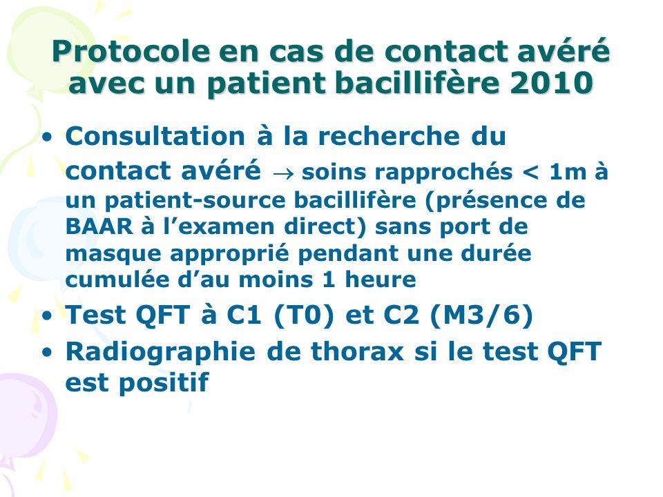 Protocole en cas de contact avéré avec un patient bacillifère 2010 Consultation à la recherche du contact avéré soins rapprochés < 1m à un patient-sou
