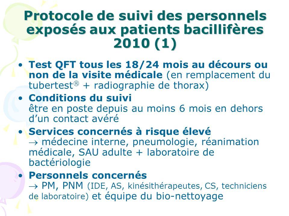 Protocole de suivi des personnels exposés aux patients bacillifères 2010 (1) Test QFT tous les 18/24 mois au décours ou non de la visite médicale (en