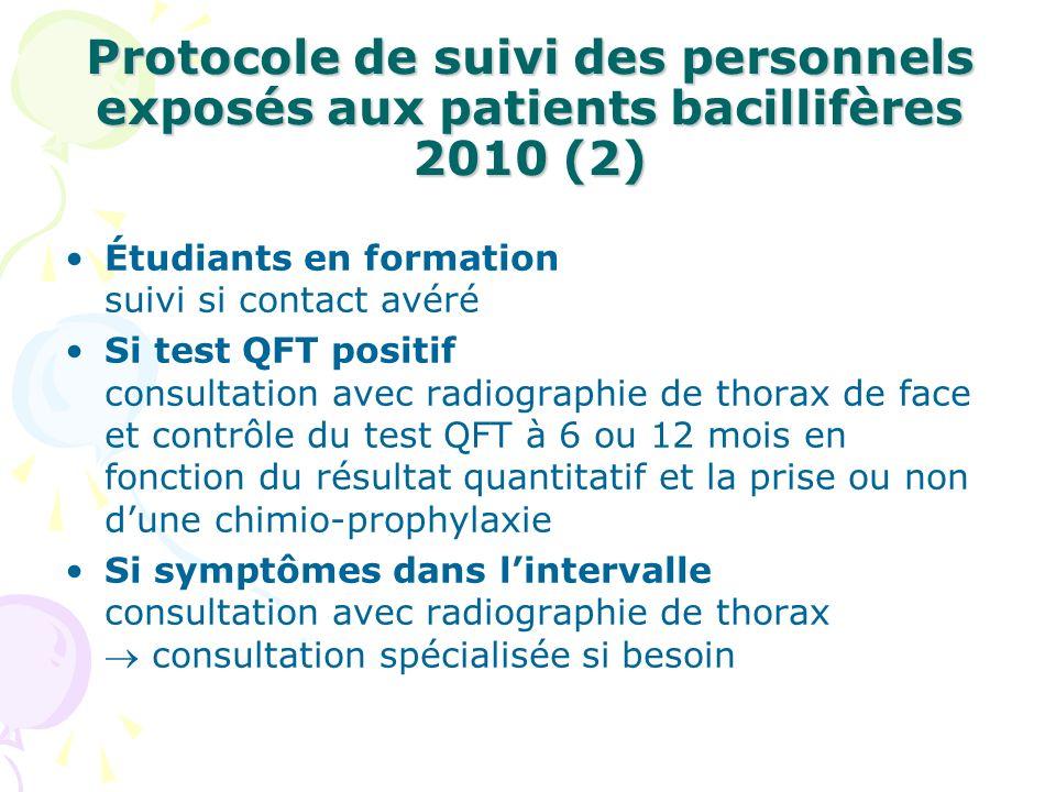 Protocole de suivi des personnels exposés aux patients bacillifères 2010 (2) Étudiants en formation suivi si contact avéré Si test QFT positif consult