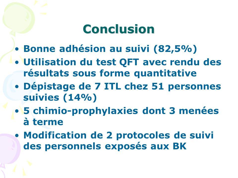 Conclusion Bonne adhésion au suivi (82,5%) Utilisation du test QFT avec rendu des résultats sous forme quantitative Dépistage de 7 ITL chez 51 personn