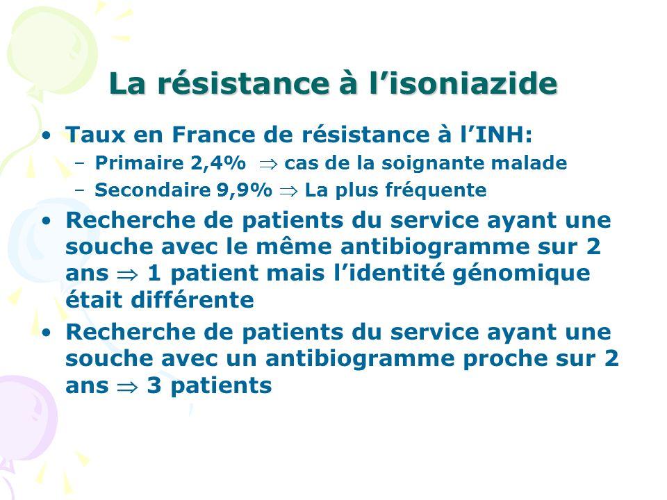 La résistance à lisoniazide Taux en France de résistance à lINH: –Primaire 2,4% cas de la soignante malade –Secondaire 9,9% La plus fréquente Recherch