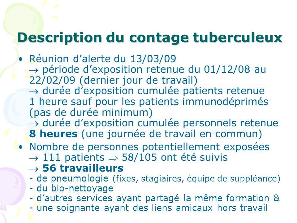 Description du contage tuberculeux Réunion dalerte du 13/03/09 période dexposition retenue du 01/12/08 au 22/02/09 (dernier jour de travail) durée dex