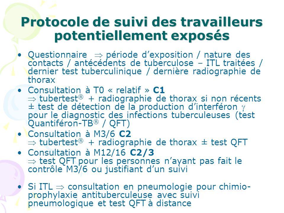Protocole en cas de contact avéré avec un patient bacillifère 2010 Consultation à la recherche du contact avéré soins rapprochés < 1m à un patient-source bacillifère (présence de BAAR à lexamen direct) sans port de masque approprié pendant une durée cumulée dau moins 1 heure Test QFT à C1 (T0) et C2 (M3/6) Radiographie de thorax si le test QFT est positif