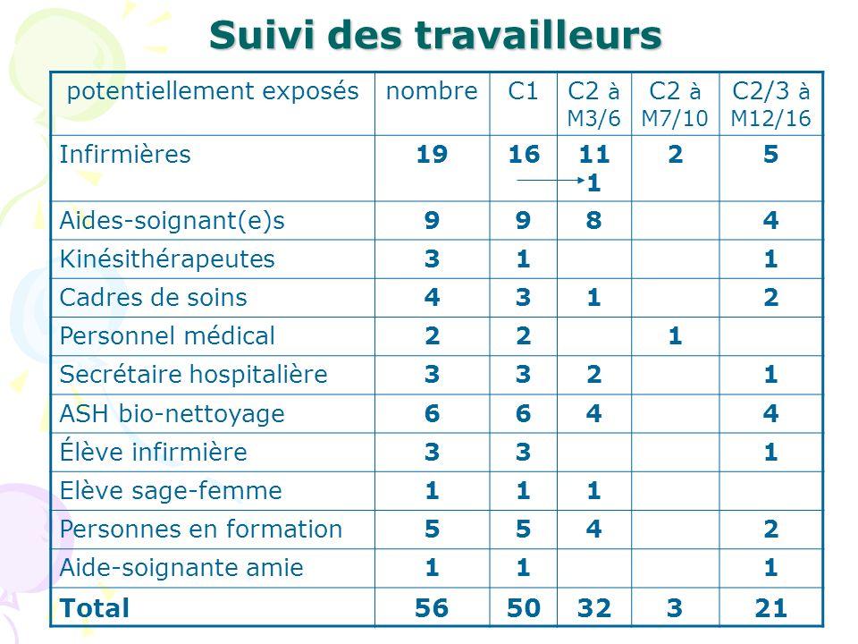 Suivi des travailleurs potentiellement exposésnombreC1C2 à M3/6 C2 à M7/10 C2/3 à M12/16 Infirmières191611 1 25 Aides-soignant(e)s9984 Kinésithérapeut