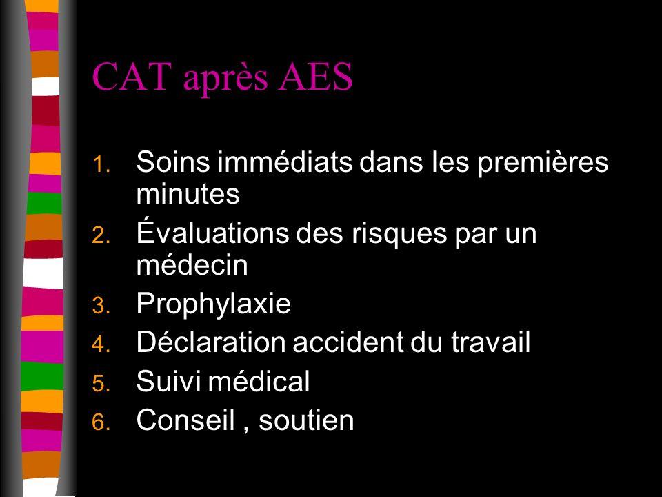 CAT après AES 1.Soins immédiats dans les premières minutes 2.