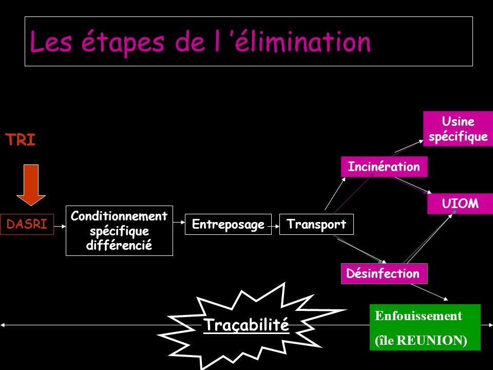 Les étapes de l élimination Conditionnement spécifique différencié EntreposageTransport Incinération Usine spécifique UIOM Désinfection DASRI TRI Traçabilité Enfouissement (île REUNION)