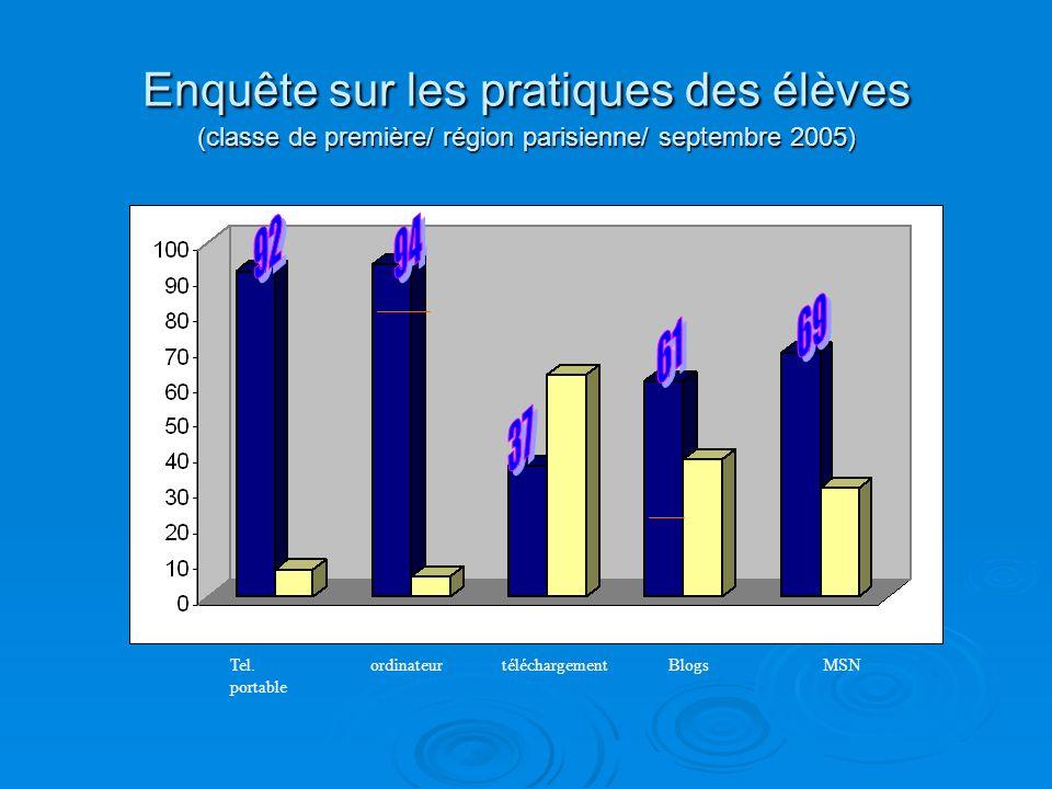 Enquête sur les pratiques des élèves (classe de première/ région parisienne/ septembre 2005) Tel. portable ordinateurtéléchargementBlogsMSN