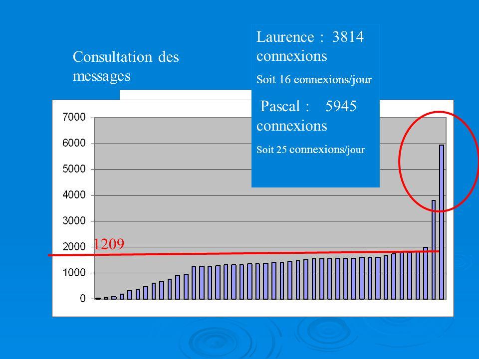 1209 Laurence : 3814 connexions Soit 16 connexions/jour Pascal : 5945 connexions Soit 25 connexions /jour Consultation des messages
