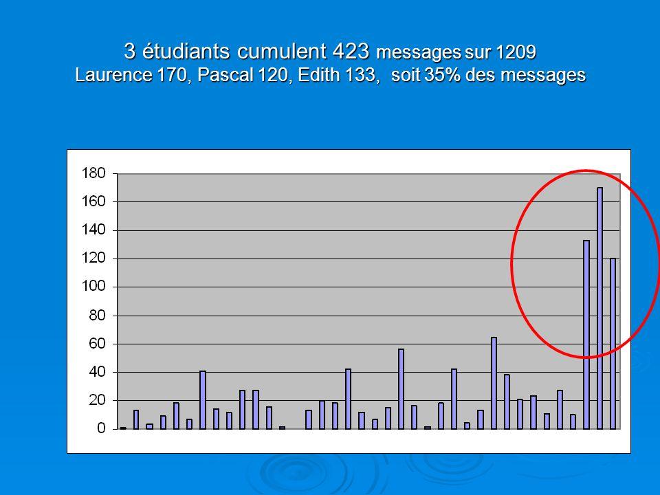 3 étudiants cumulent 423 messages sur 1209 Laurence 170, Pascal 120, Edith 133, soit 35% des messages
