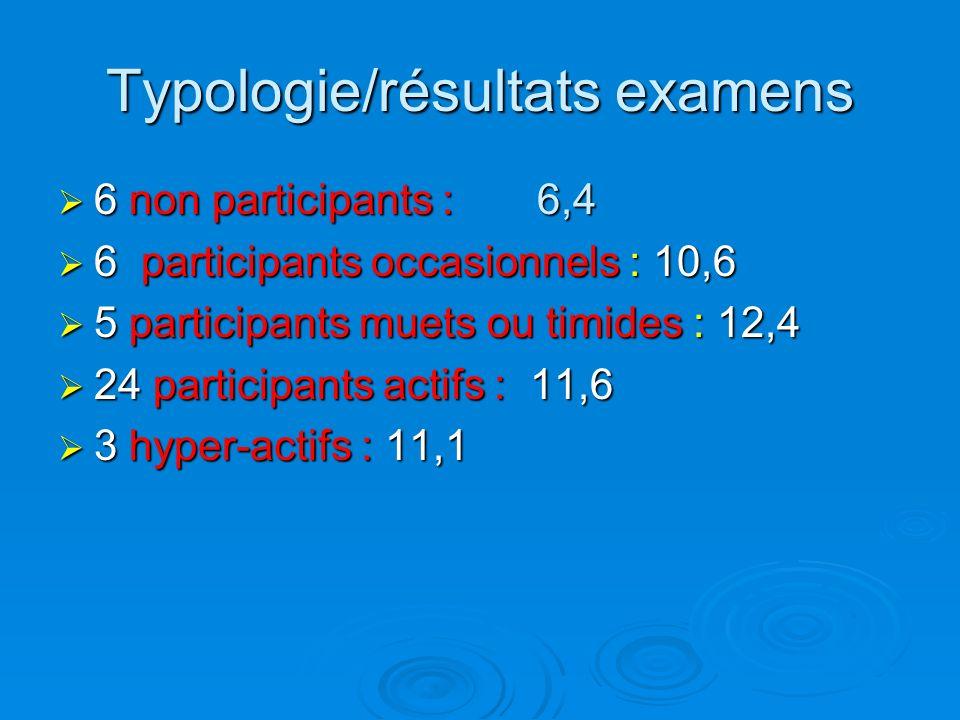 Typologie/résultats examens 6 non participants : 6,4 6 non participants : 6,4 6 participants occasionnels : 10,6 6 participants occasionnels : 10,6 5 participants muets ou timides : 12,4 5 participants muets ou timides : 12,4 24 participants actifs : 11,6 24 participants actifs : 11,6 3 hyper-actifs : 11,1 3 hyper-actifs : 11,1